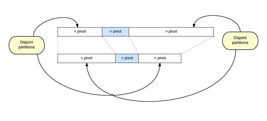 Partially sorted arrays